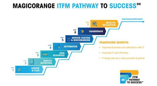 Figure 2 - The ITFM MagicOrange Path to Success