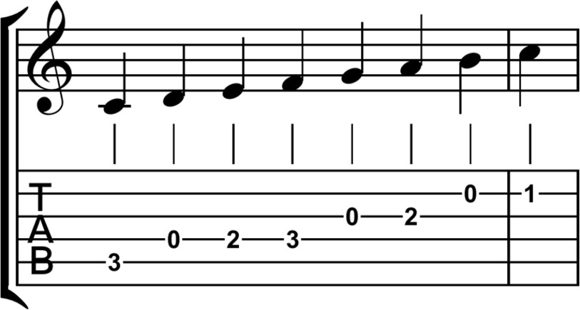 Theoretical knowledge not needed to play the guitar when you have tabs