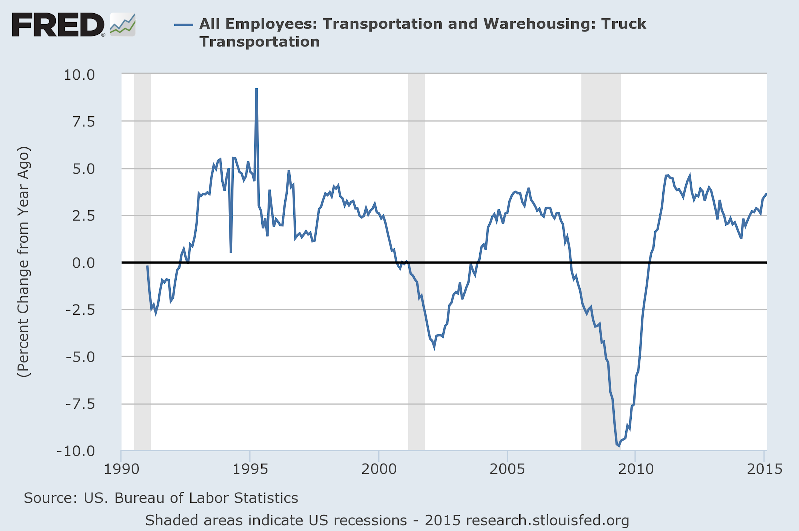 Total employees Transportation YoY.png