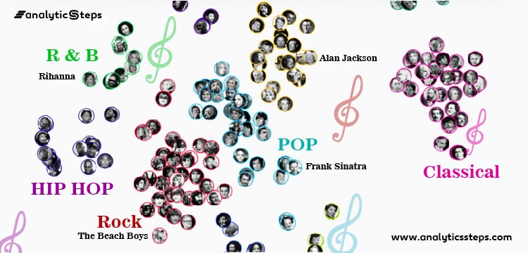 Displaying various musicians and artists whose songs are used by researchers to train AI behind OpenAI Jukebox.