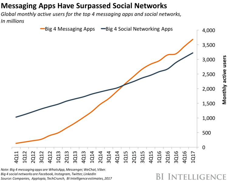 Ứng dụng nhắn tin vs mạng xã hội