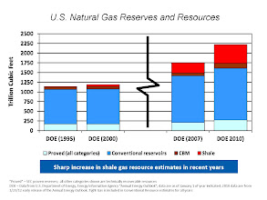 Photo: The U.S. Department of Energy estimated total U.S. natural gas reserves and resources to be approximately 1,200 TCF in 2000. In less than a decade, this same estimate more than doubled to over 2,500 TCF in 2009. At current consumption levels, this resource base represents over a century of supply.