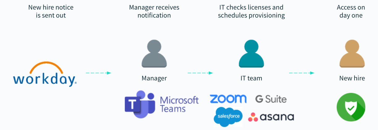 A diagram that showcases how the application provisioning automation works