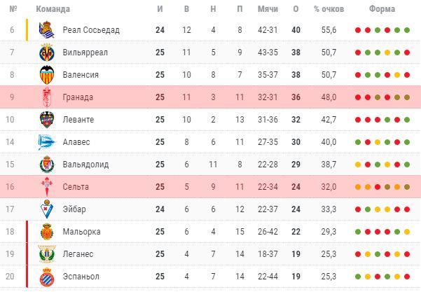 Турнирная таблица испанской Ла Лиги сезона 2019/20
