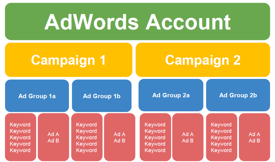adwords multiple campaign
