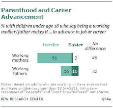 Photo: Mothers already seem aware of the possibility that being a mother can hinder your career advancement.    ( The Pew Research survey was conducted October 7-27, 2013, with a nationally representative sample of 2,002 adults http://www.pewsocialtrends.org/2013/12/11/on-pay-gap-millennial-women-near-parity-for-now/)