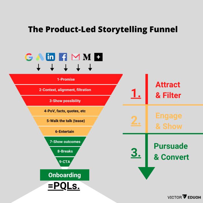 product-led storytelling formula