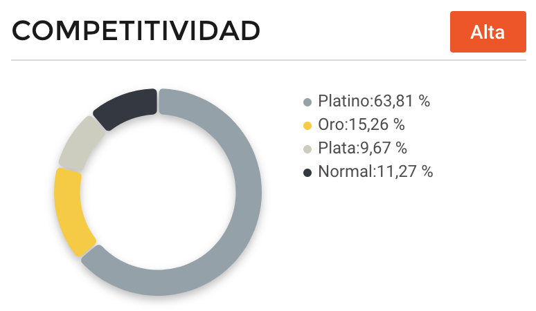 Competitividad vendedores macetas Argentina