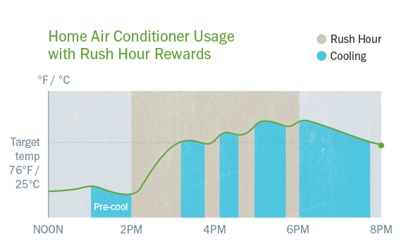 Rush hour rewards diagram