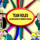 Team Roles - Mind Map
