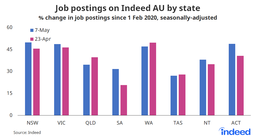 Bar graph showing job postings on Indeed AU by state