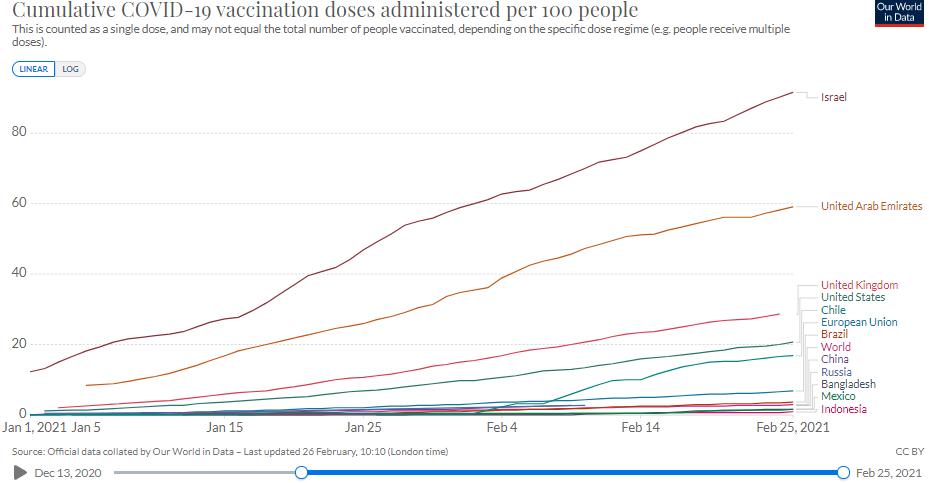 Vaccination progress in Russia