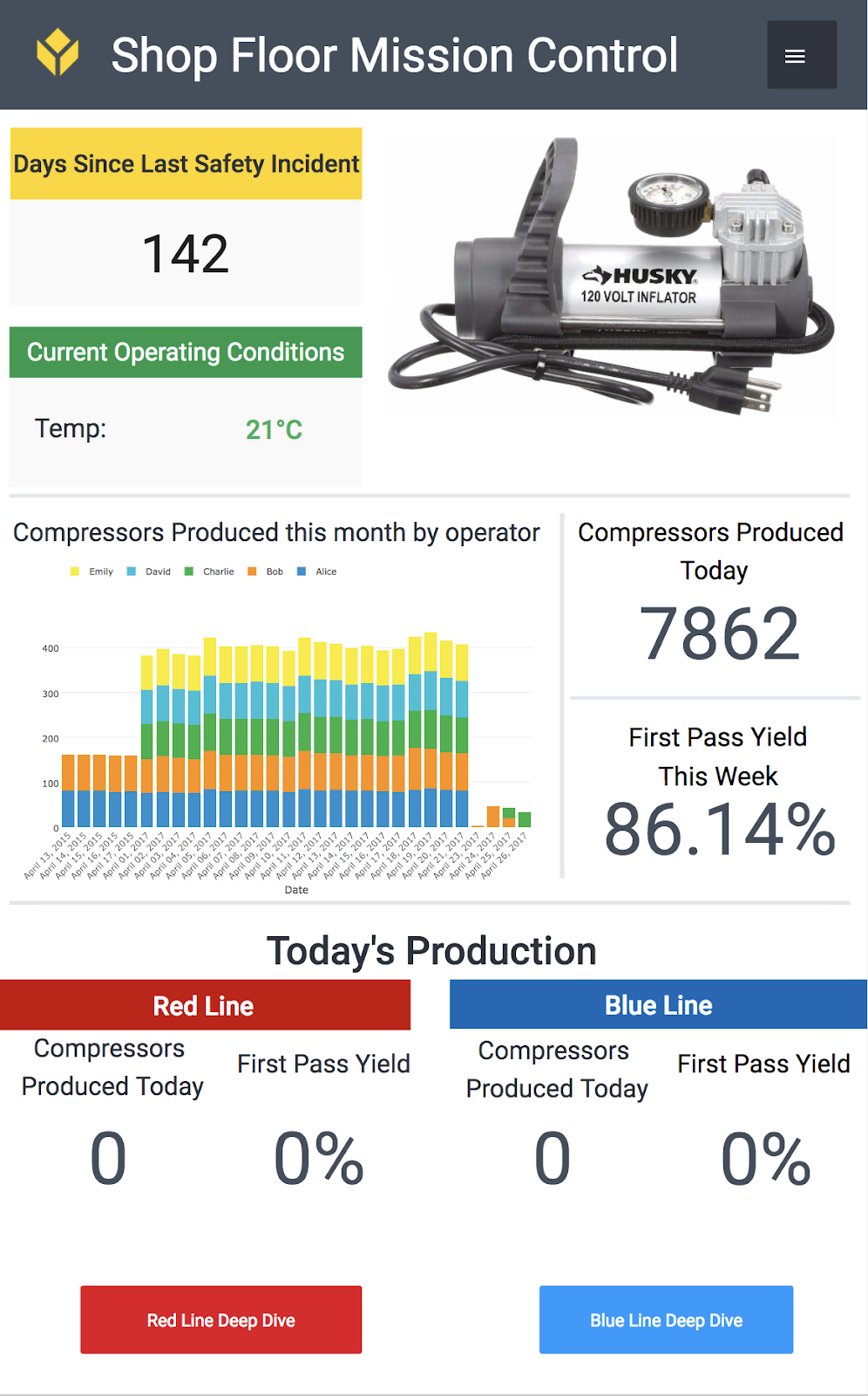 A sample mission control dashboard on mobile for manufacturing dashboards