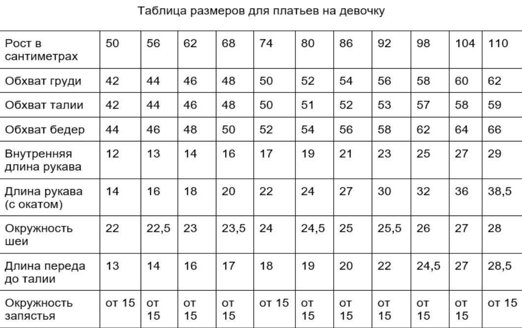 Таблица размеров для пошива детского платья