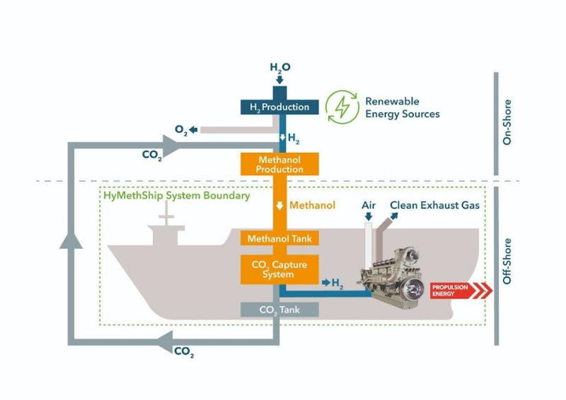 SCHEEPVAART - Verduurzaming zeehavens: is halvering CO2-uitstoot tegen 2050 mogelijk (deel 2)