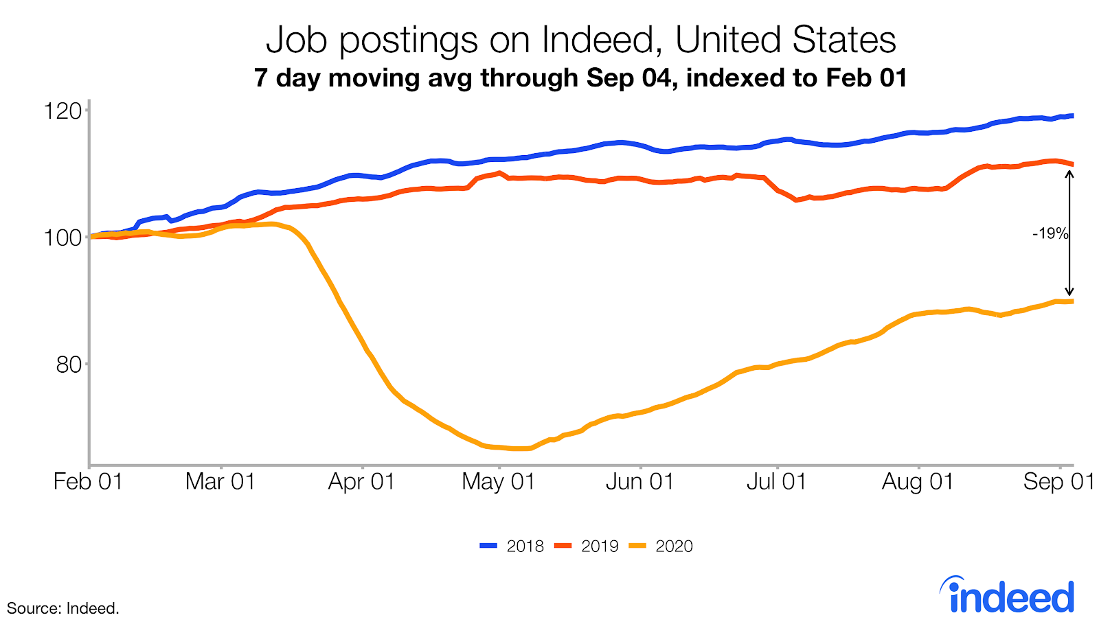 Line graph showing trends in job postings on Indeed US following COVID-19 pandemic