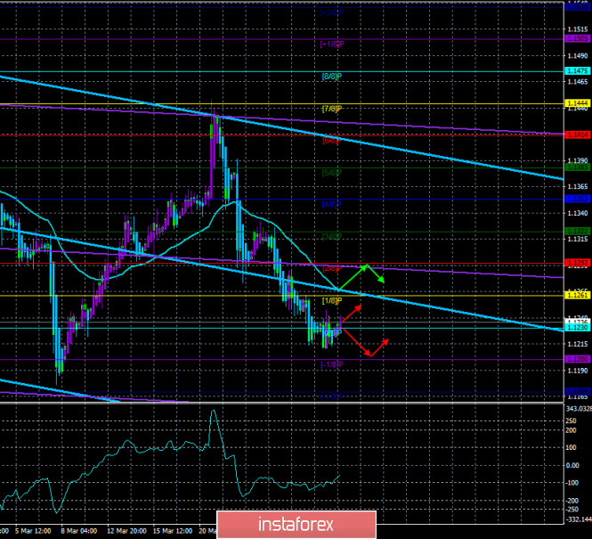 "EUR / USD. April 1. The trading system. ""Regression Channels"". The euro cannot decide which way to go next"