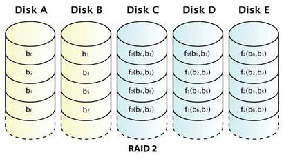 RAID 2