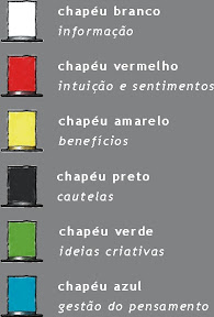 SEIS CHAPÉUS DO PENSAMENTO