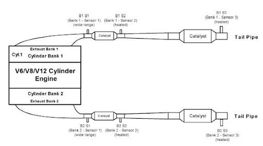 VWVortex com - p0050 o2 sensor clarification