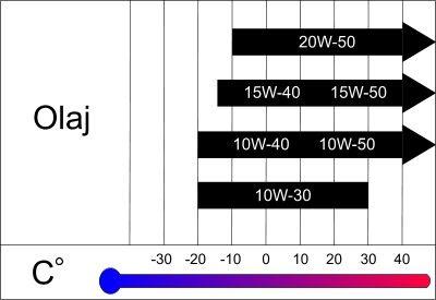 viszkozitási táblázat
