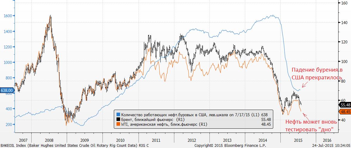 Период слабой волатильности нефти, похоже, заканчивается. Позавчера американский WTI показал новые локальные минимумы с апреля.