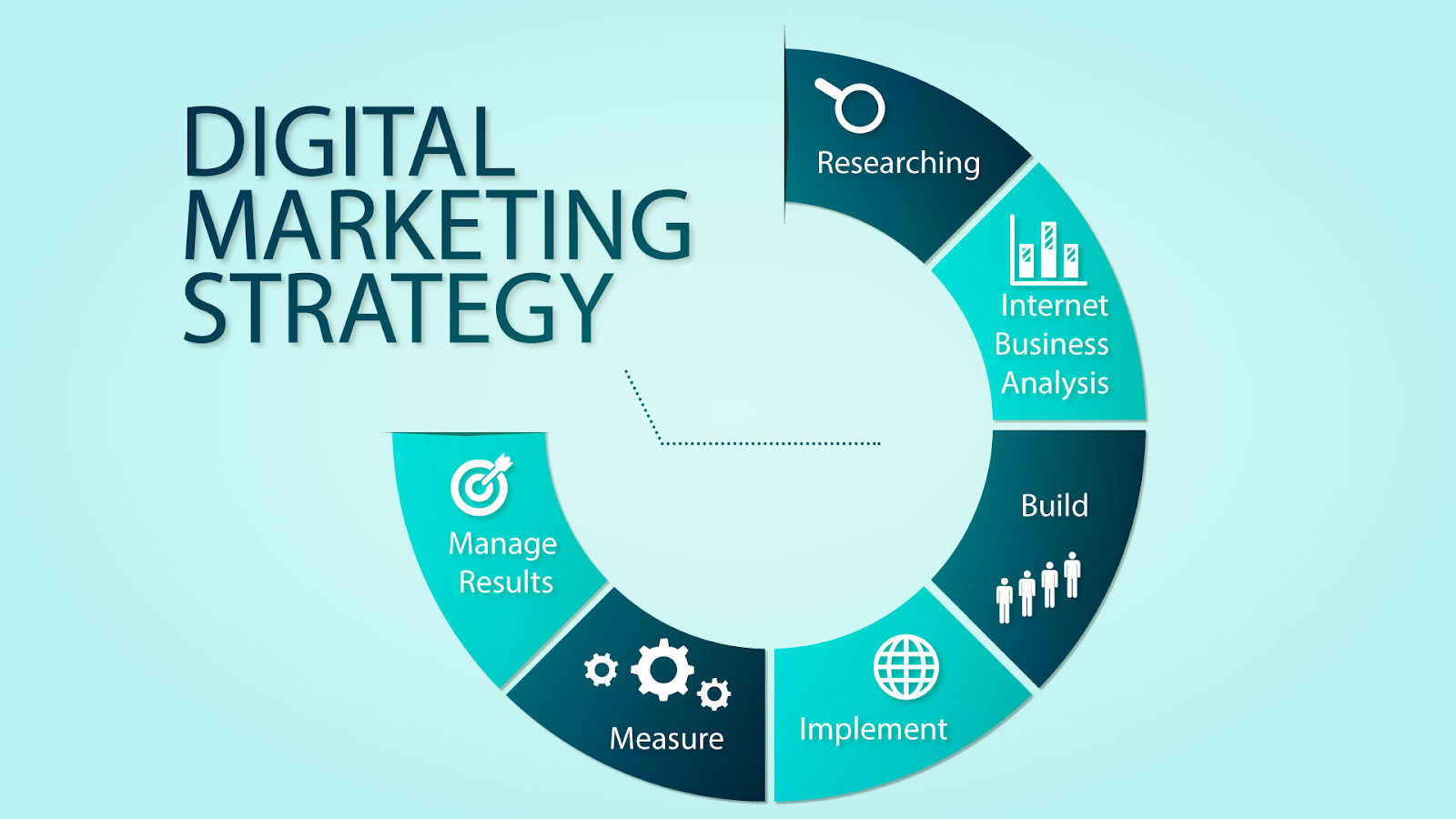 Digital Marketing Strategies To Help You Reach Your Target Market