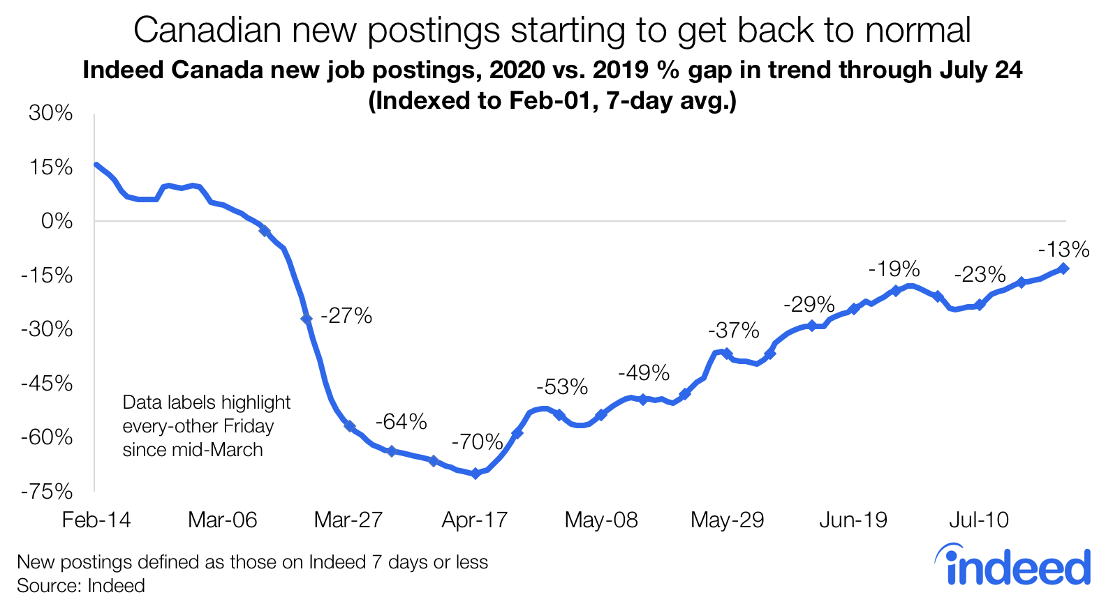 Canadian new postings starting to get back to normal
