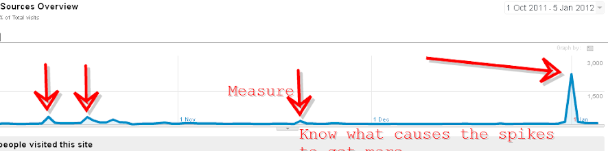 Photo: Measure to know when you're doing it right