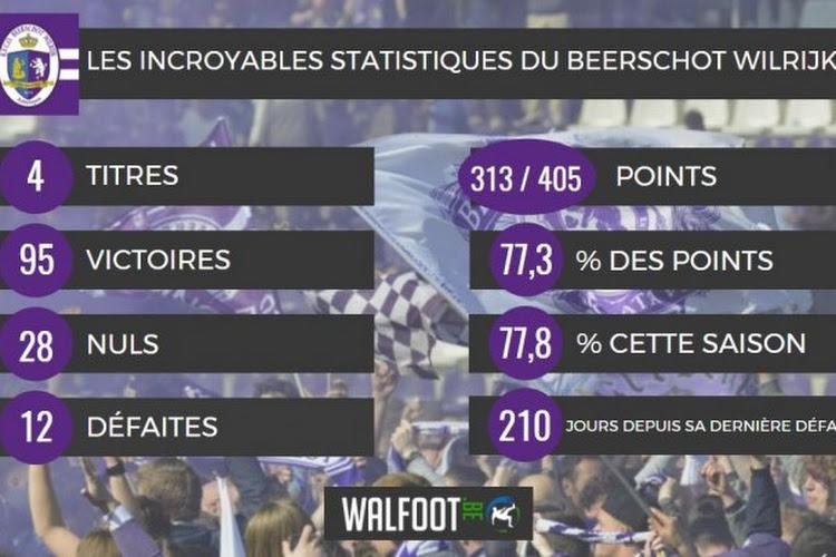 Les cinq saisons du Beerschot Wilrijk en chiffres !