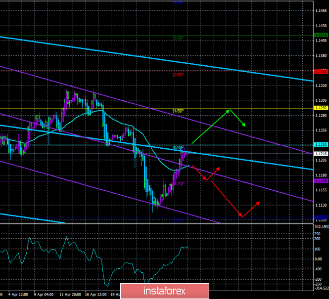 EUR/USD. 1st of May. The trading system