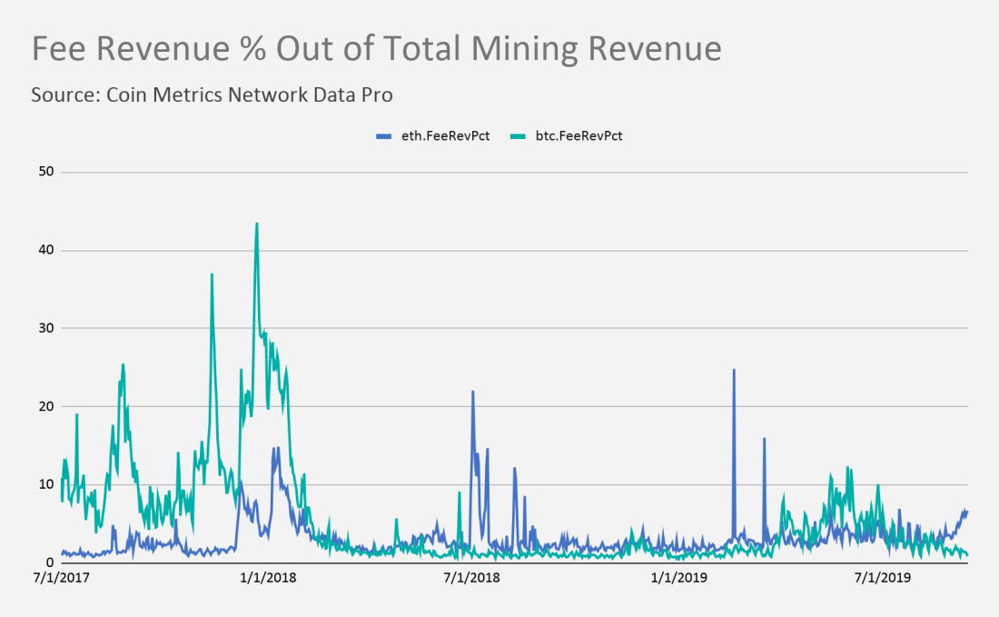 The percentage fees represent of total miner revenue in both Bitcoin and Ethereum.