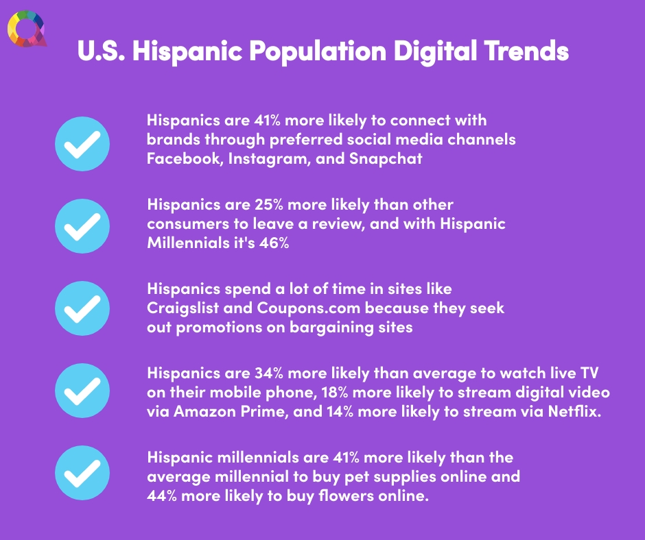 U.S. Hispanic Population Digital Trends