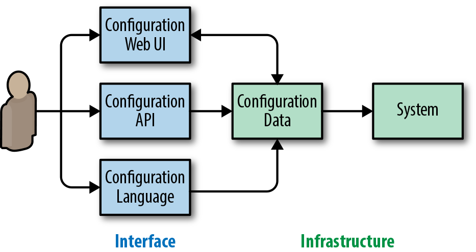 #configuration-flow-with-a-separate-configuration-interface-and-configuration-data-infrastructure