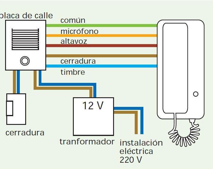 Electricista en valencia septiembre 2012 - Telefono portero automatico ...