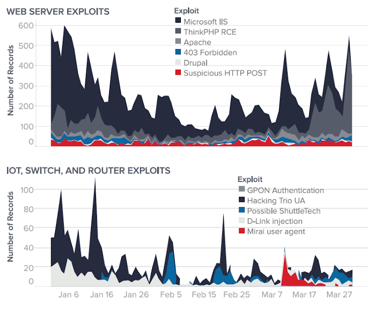 Figure 5: Remote exploit incidents affecting web servers (top), IoT devices, switches and routers (bottom) over Q1 2019.