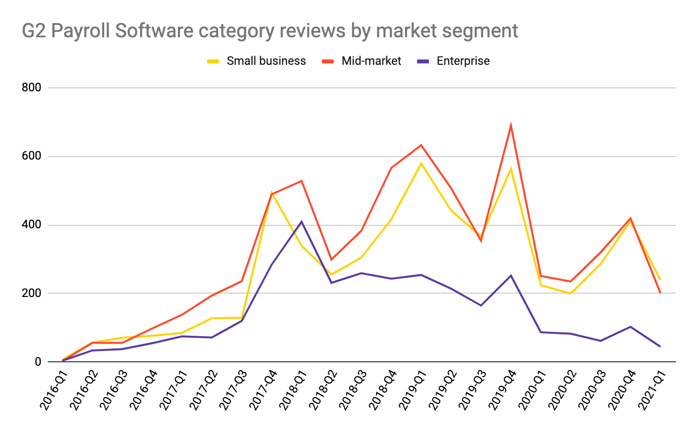 graph depicting G2 payroll software category reviews by market segment