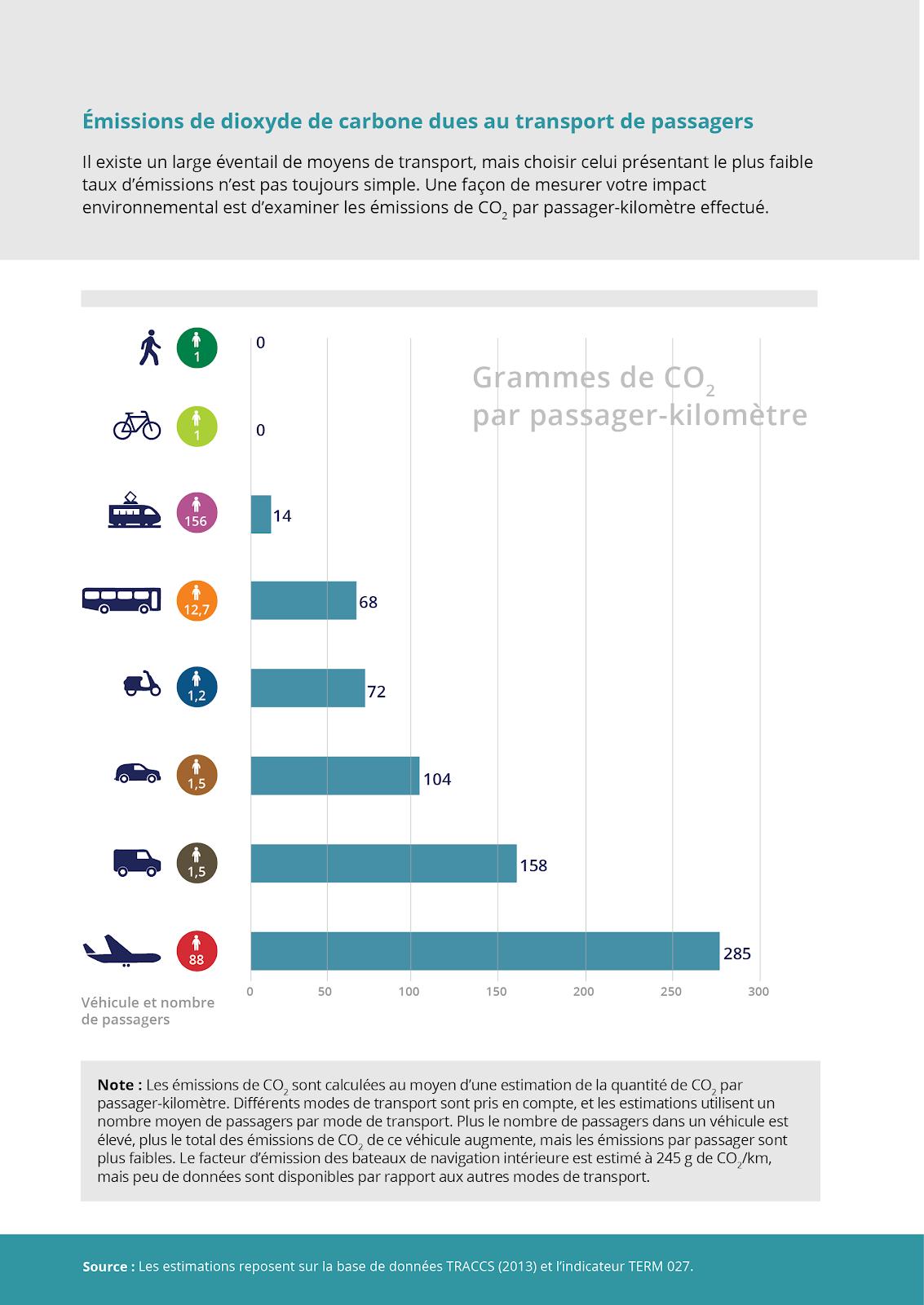 Voyage responsable, émission de CO2 par mode de déplacement