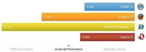 the fastest browser safari