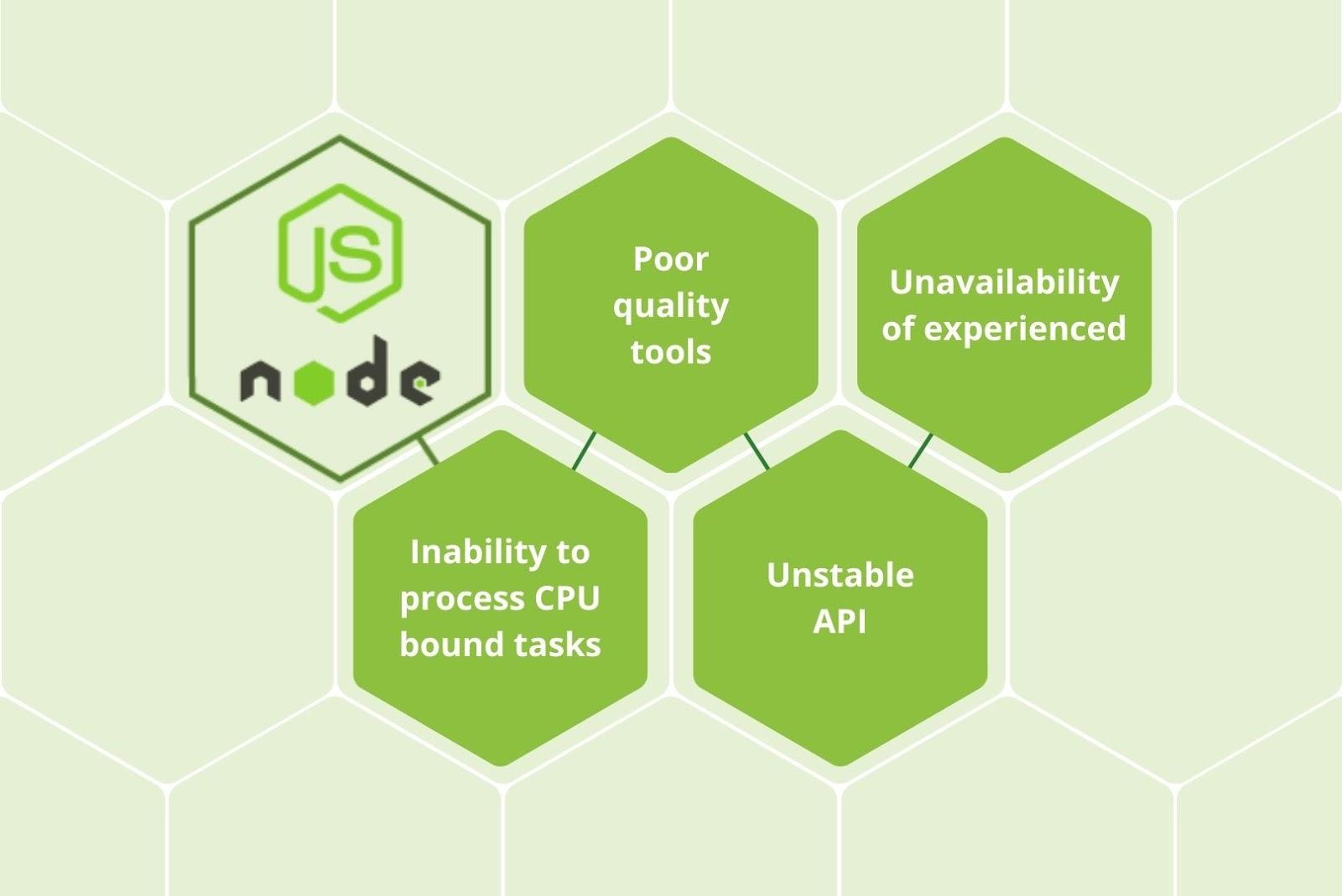 Disadvantages of Node js