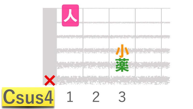 ギターコードCsus4シーサスフォーの押さえかたダイアグラム表