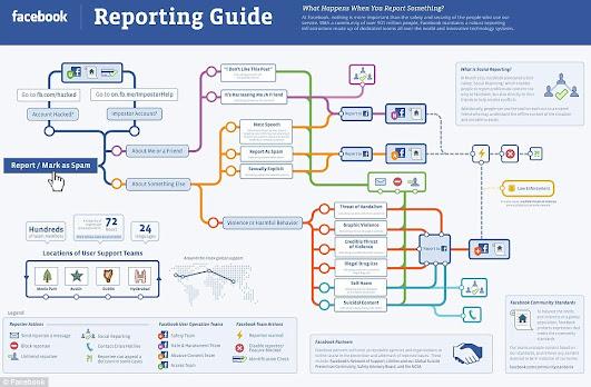 Bạn biết gì về nút Report trên Facebook?