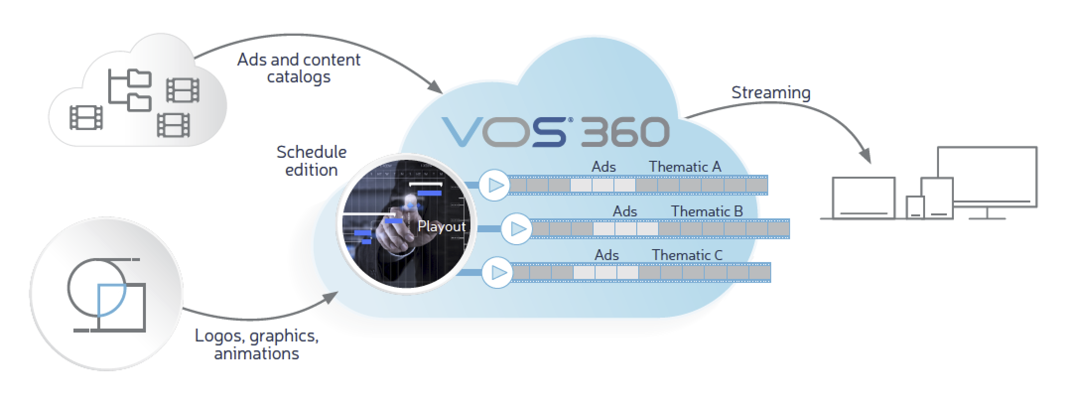 Thematic advertising linked to content catalogues – VOS®360 cloud-native media processing platform