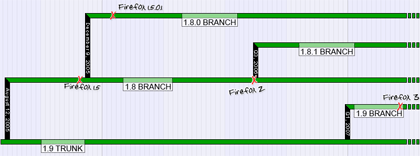 Firefox 3 roadmap