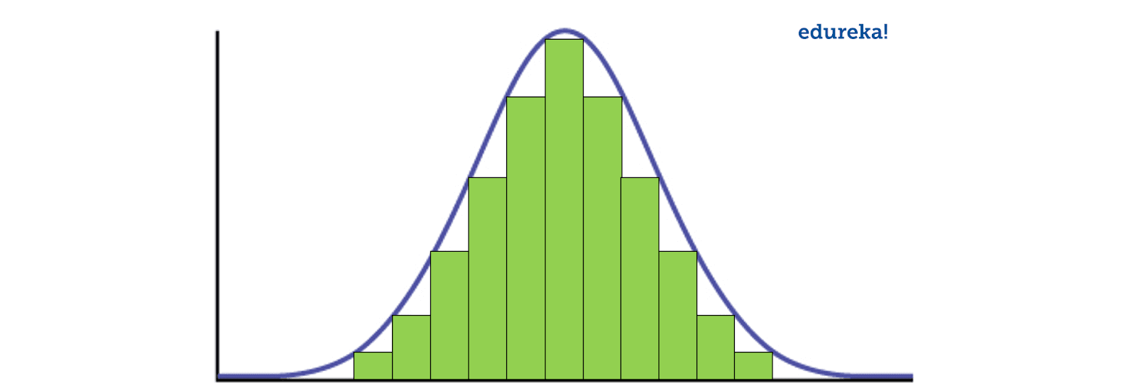 Normal Distribution - Data Science Interview Questions - Edureka