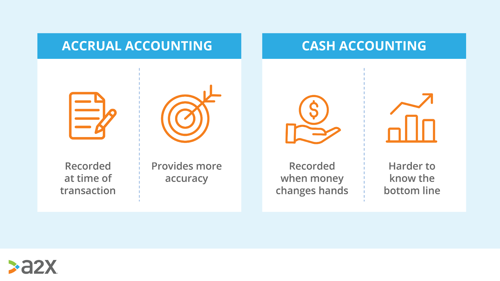cash and accrual accounting