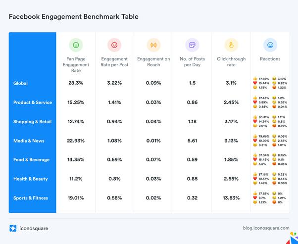 benchmark-par-secteur-iconosquare-taux-moyen-engagement-sur-facebook