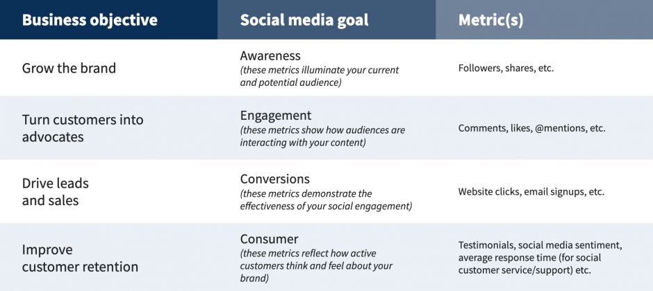 Business objectives and social media goals