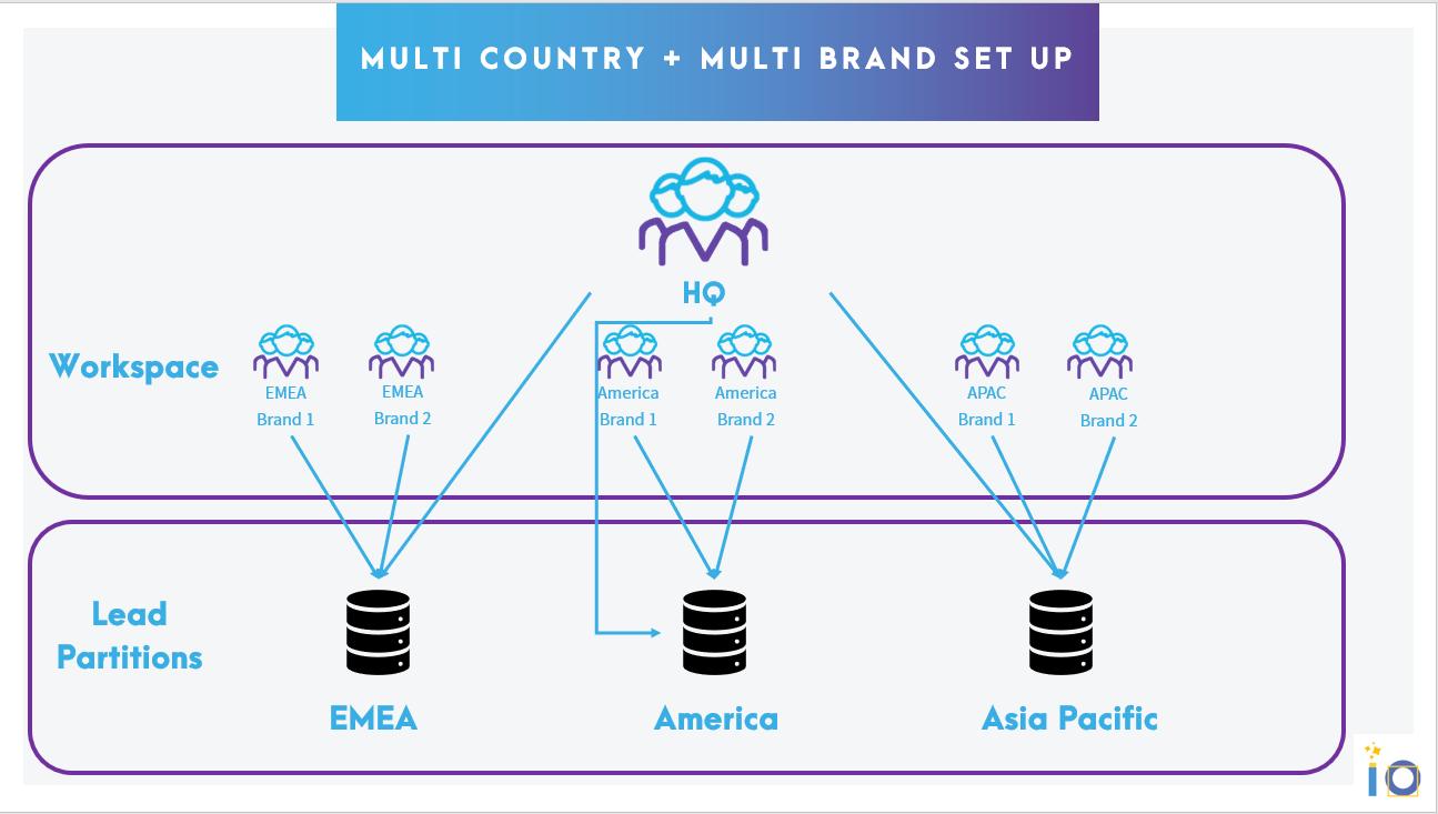gestion du multi pays + multi marques dans le match marketo vs hubspot