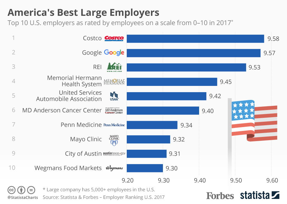 America's Best Large Employers 2017